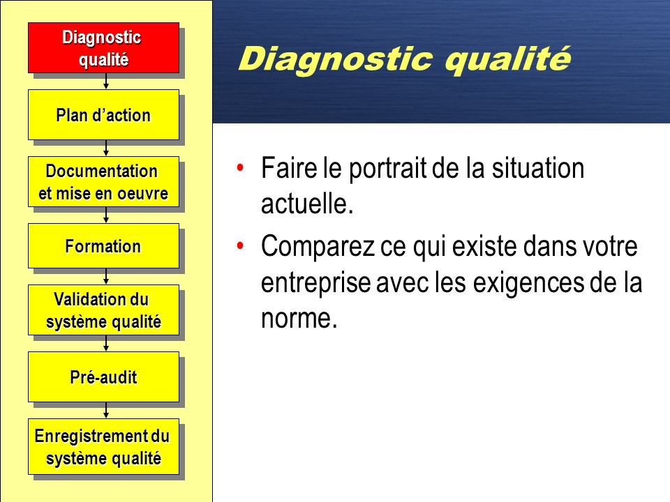 Diagnostic qualité Faire le portrait de la situation actuelle.