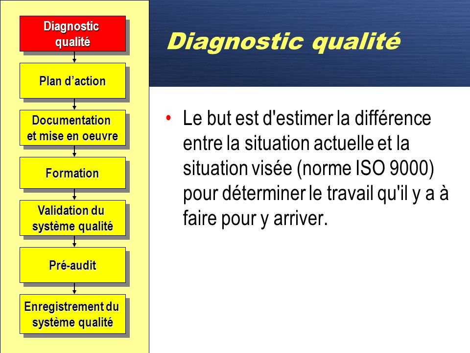 Diagnostic qualité Diagnostic. qualité. Plan d'action.