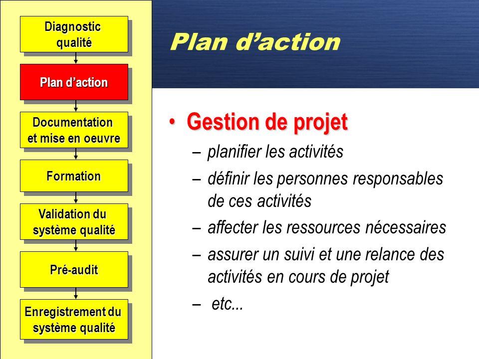 Plan d'action Gestion de projet planifier les activités