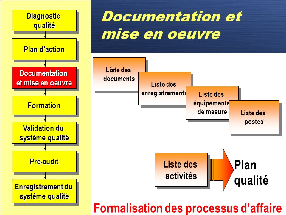 Documentation et mise en oeuvre