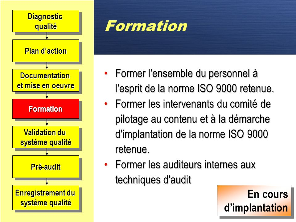 Formation Diagnostic. qualité. Plan d'action. Former l ensemble du personnel à l esprit de la norme ISO 9000 retenue.