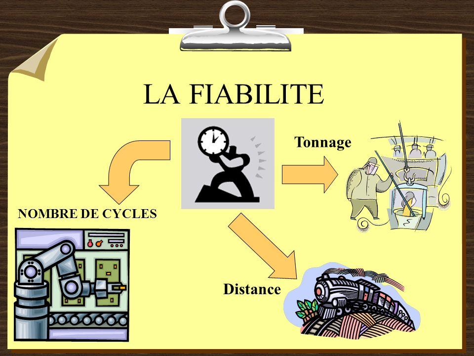 LA FIABILITE Tonnage NOMBRE DE CYCLES Distance