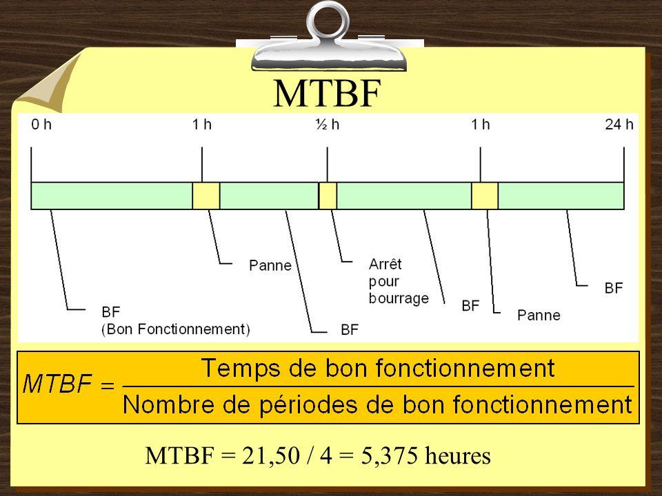 MTBF MTBF = 21,50 / 4 = 5,375 heures