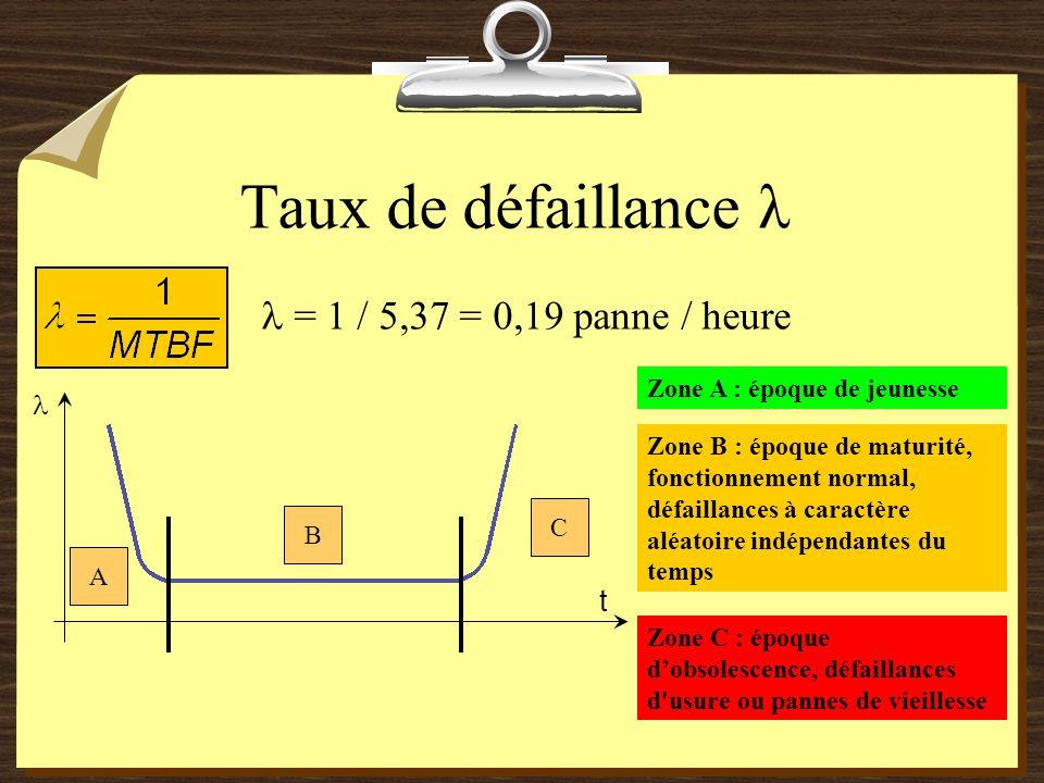 Taux de défaillance λ  = 1 / 5,37 = 0,19 panne / heure  t