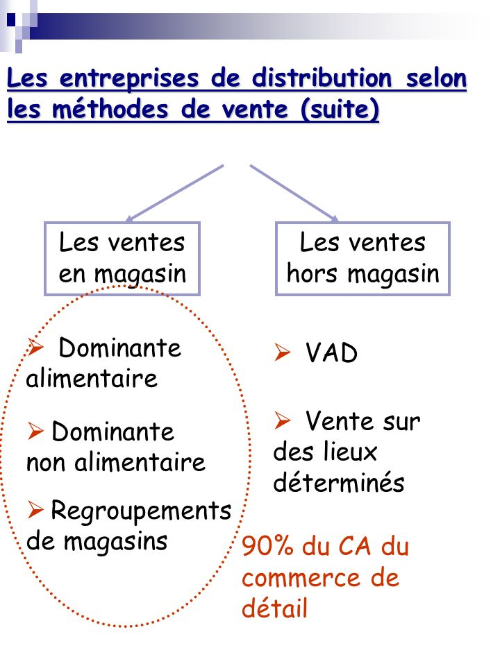 Les entreprises de distribution selon les méthodes de vente (suite)
