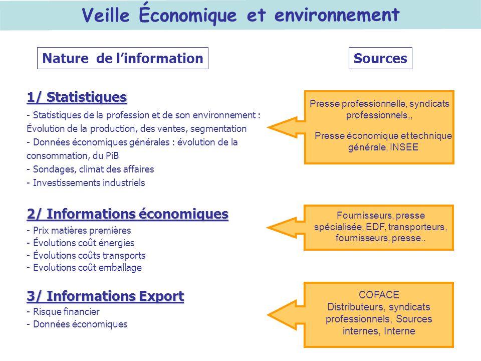 Veille Économique et environnement