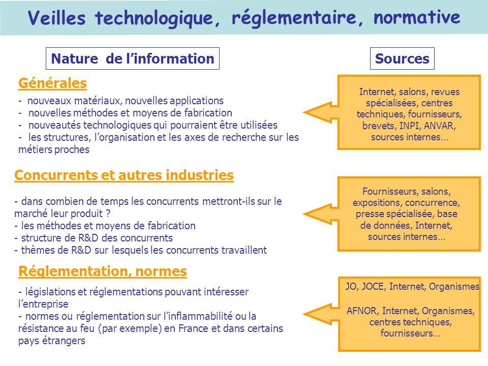 Veilles technologique, réglementaire, normative
