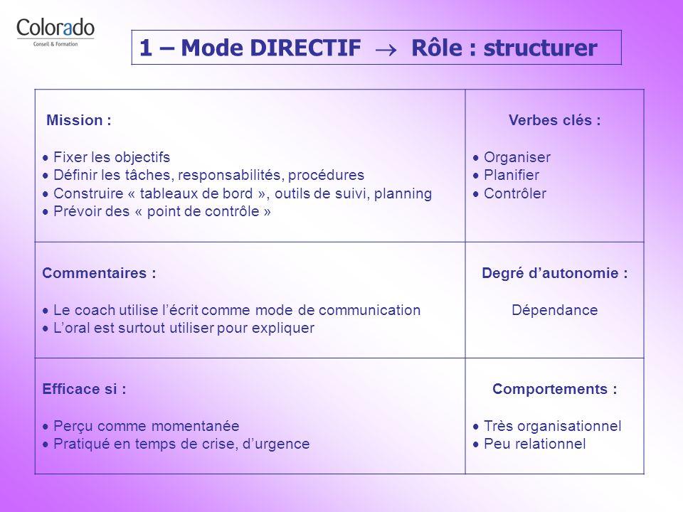 1 – Mode DIRECTIF  Rôle : structurer