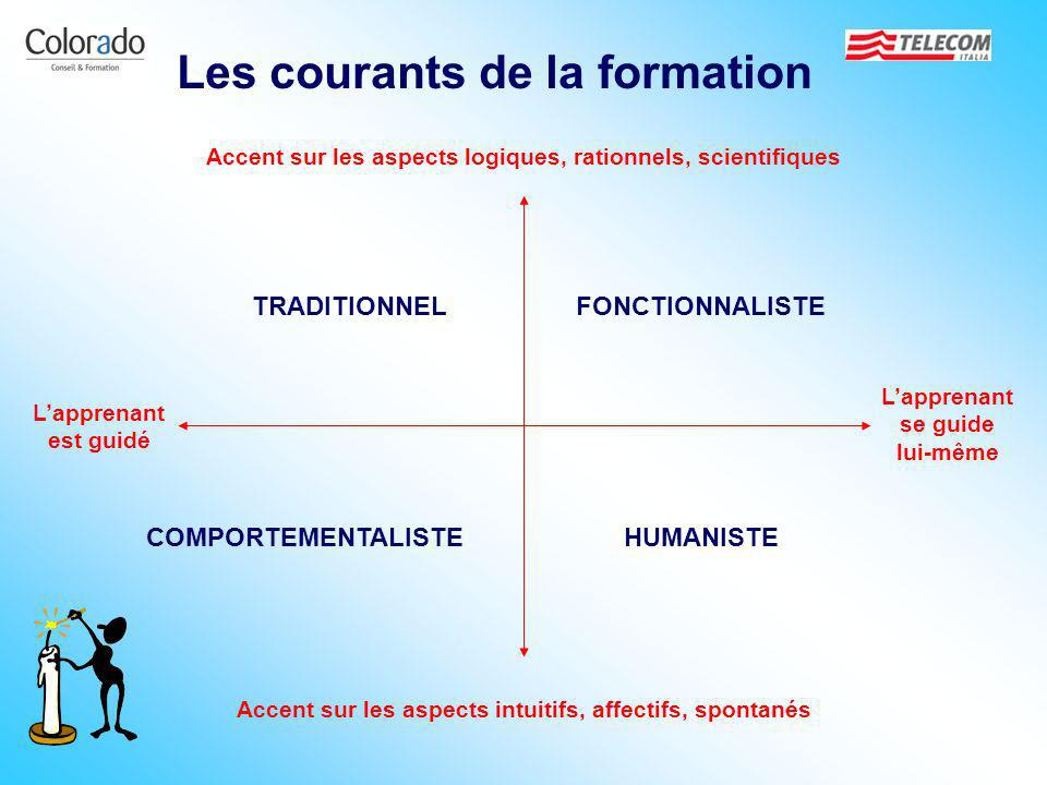 Les courants de la formation