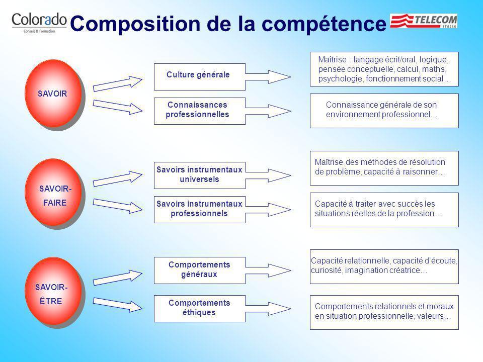 Composition de la compétence