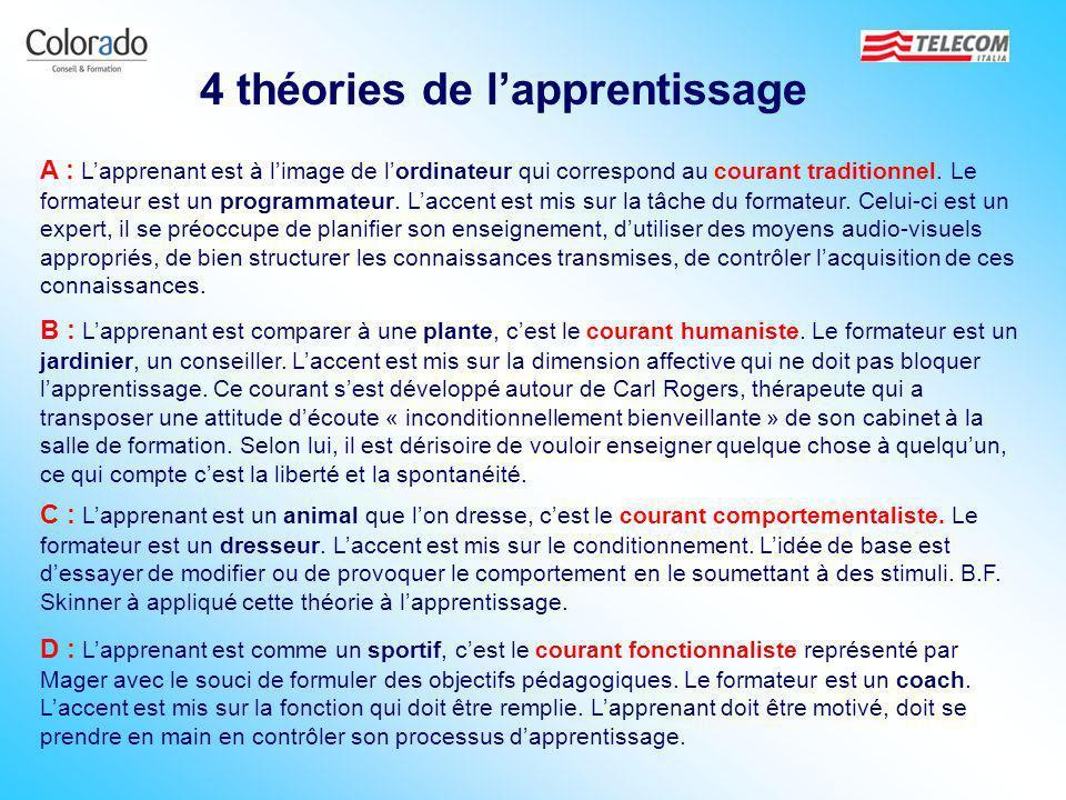 4 théories de l'apprentissage