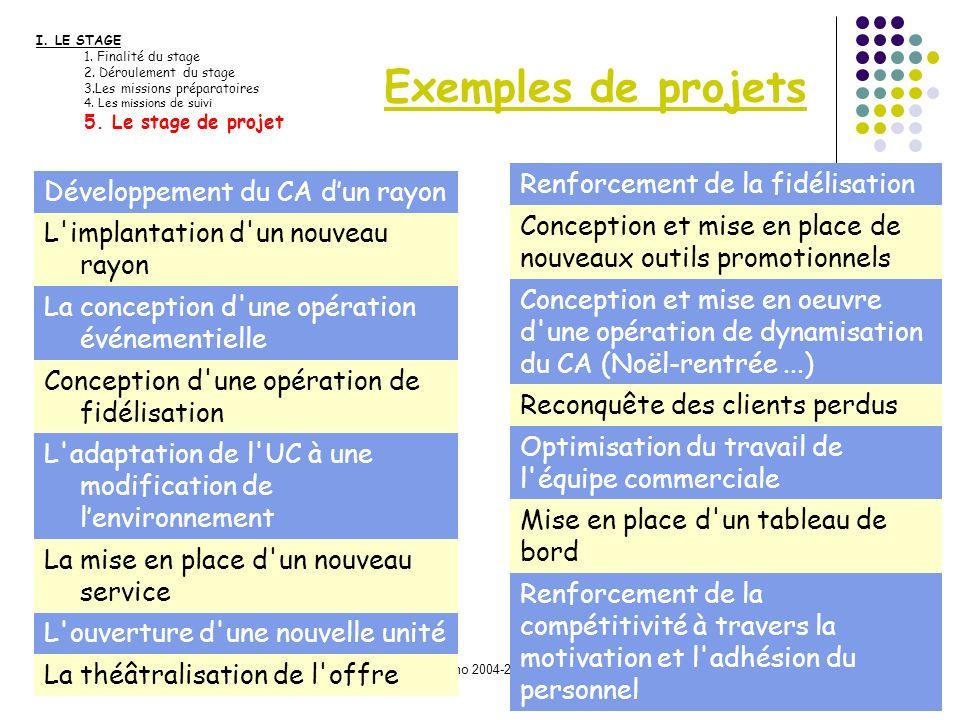 Exemples de projets Renforcement de la fidélisation