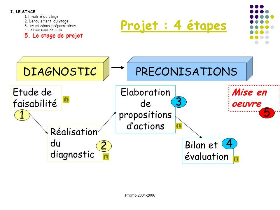 Elaboration de propositions d'actions