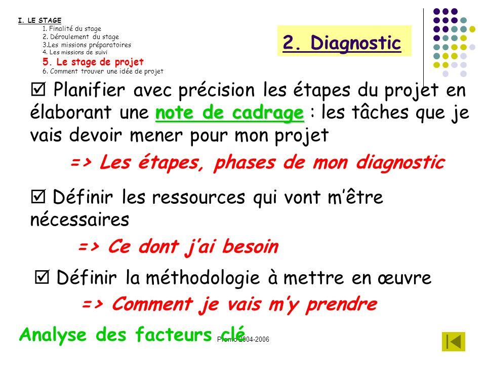 => Les étapes, phases de mon diagnostic
