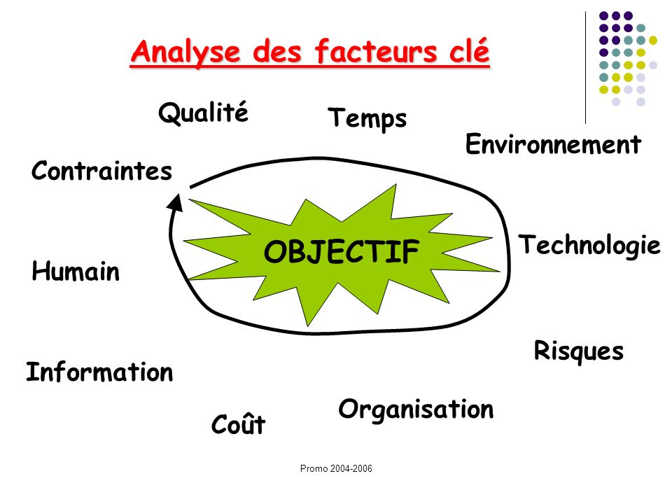 Analyse des facteurs clé