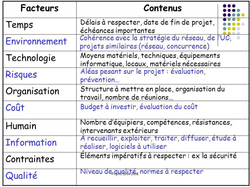 Facteurs Contenus Temps Environnement Technologie Risques Organisation