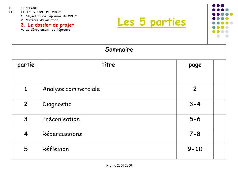 Les 5 parties Sommaire partie titre page 1 Analyse commerciale 2