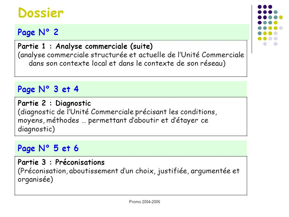 Dossier Page N° 2 Page N° 3 et 4 Page N° 5 et 6
