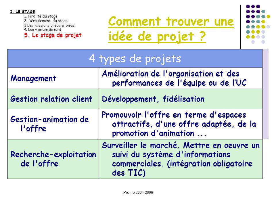 Comment trouver une idée de projet