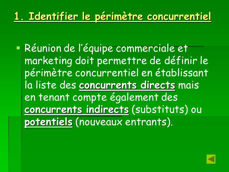 1. Identifier le périmètre concurrentiel