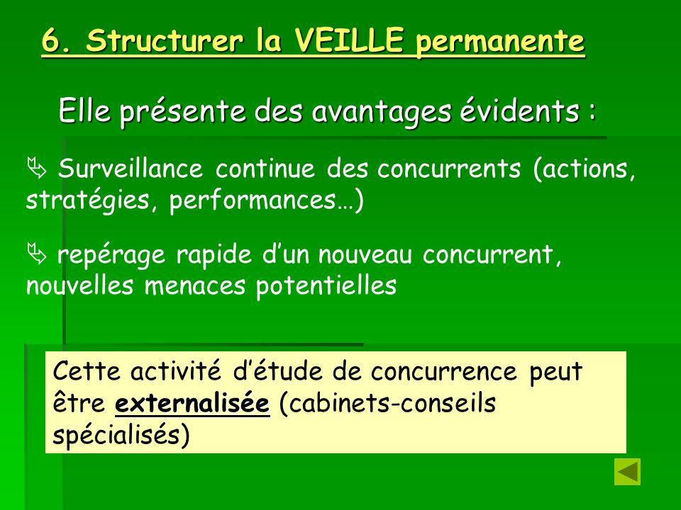 6. Structurer la VEILLE permanente