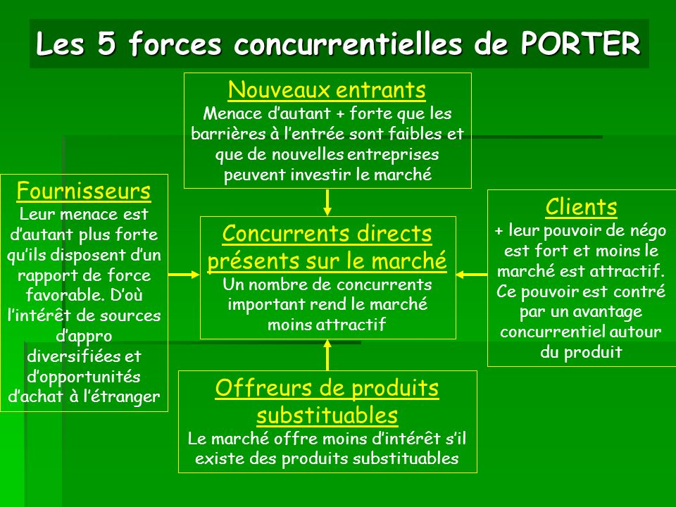Dossier 8 l offre ppt video online t l charger - Forces concurrentielles porter ...