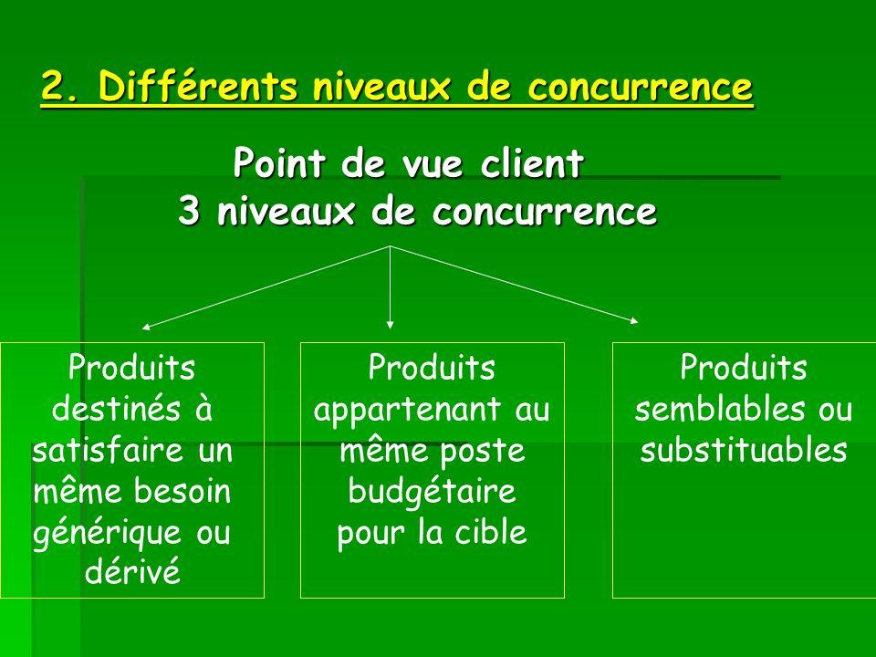2. Différents niveaux de concurrence
