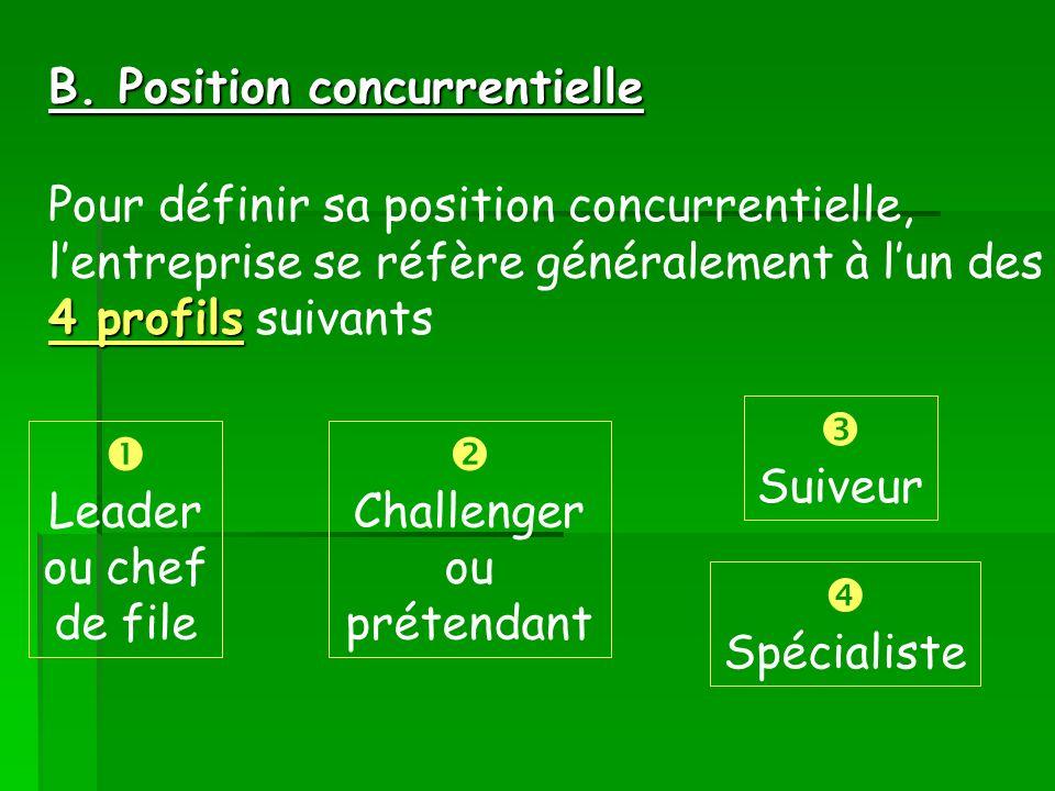 B. Position concurrentielle