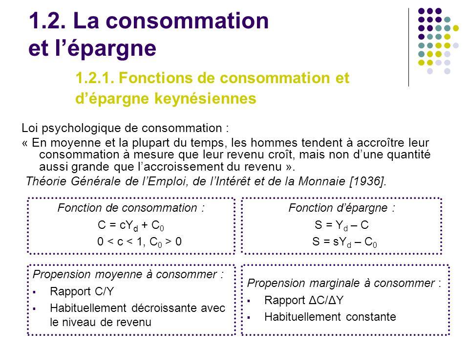 Fonction de consommation : C = cYd + C0 0 < c < 1, C0 > 0