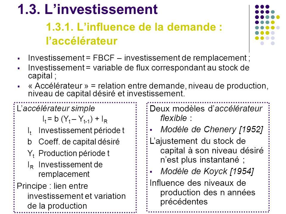 1. 3. L'investissement. 1. 3. 1. L'influence de la demande :