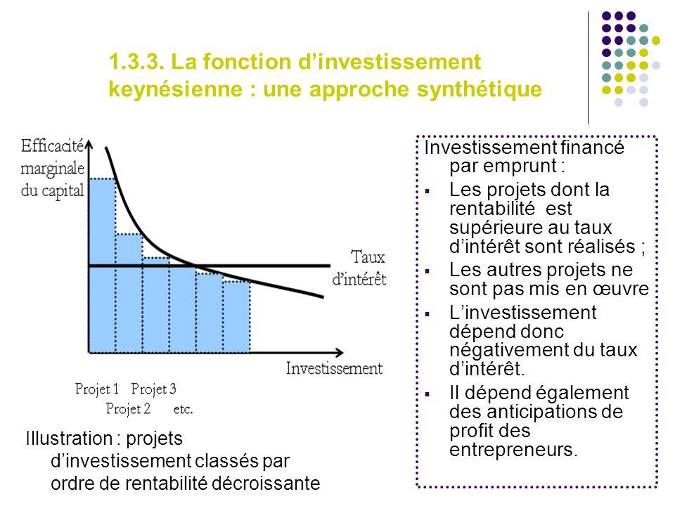 1. 3. 3. La fonction d'investissement