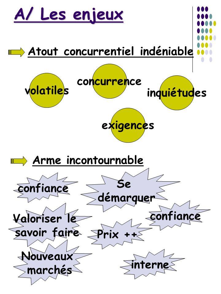 A/ Les enjeux Atout concurrentiel indéniable concurrence volatiles