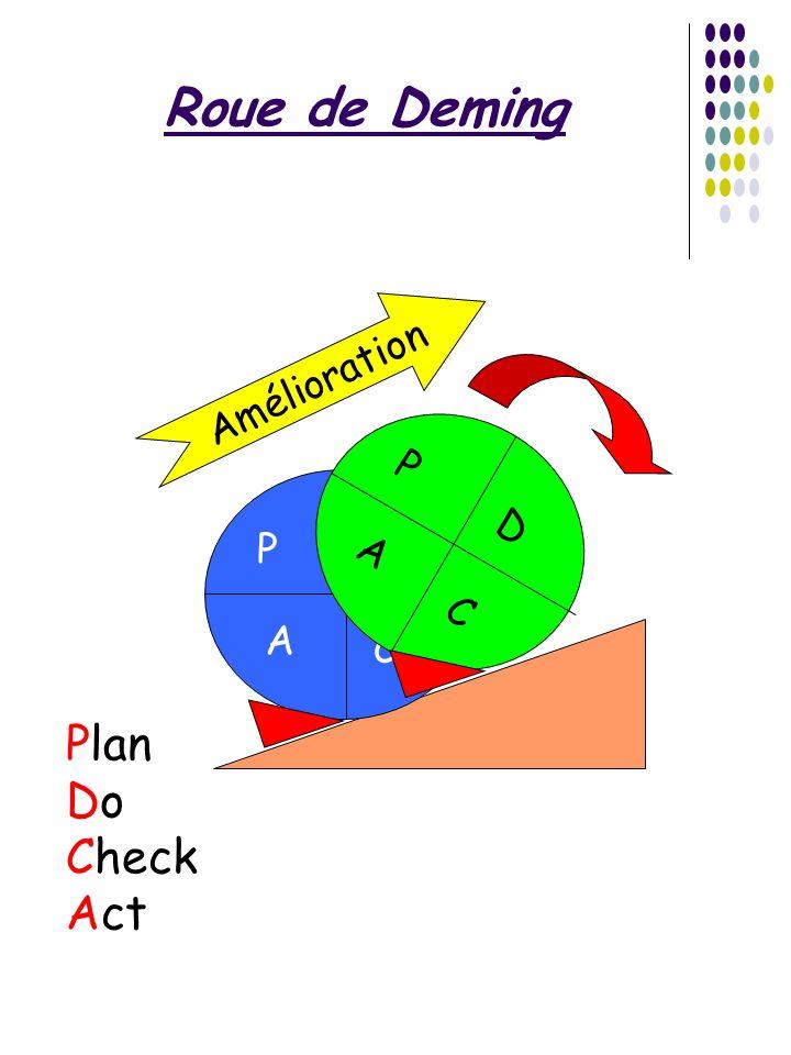 Roue de Deming Amélioration P A D C P A D C Plan Do Check Act