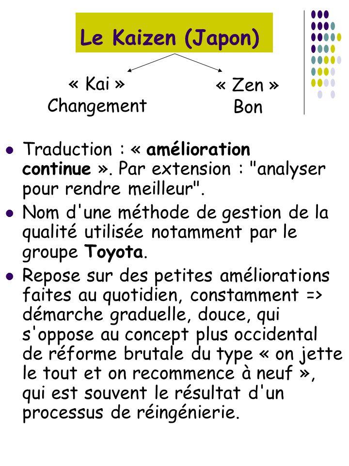 Le Kaizen (Japon) « Kai » « Zen » Changement Bon