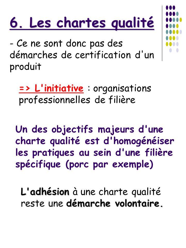 6. Les chartes qualité- Ce ne sont donc pas des démarches de certification d un produit. => L initiative : organisations professionnelles de filière.