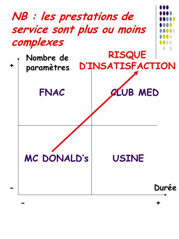 NB : les prestations de service sont plus ou moins complexes
