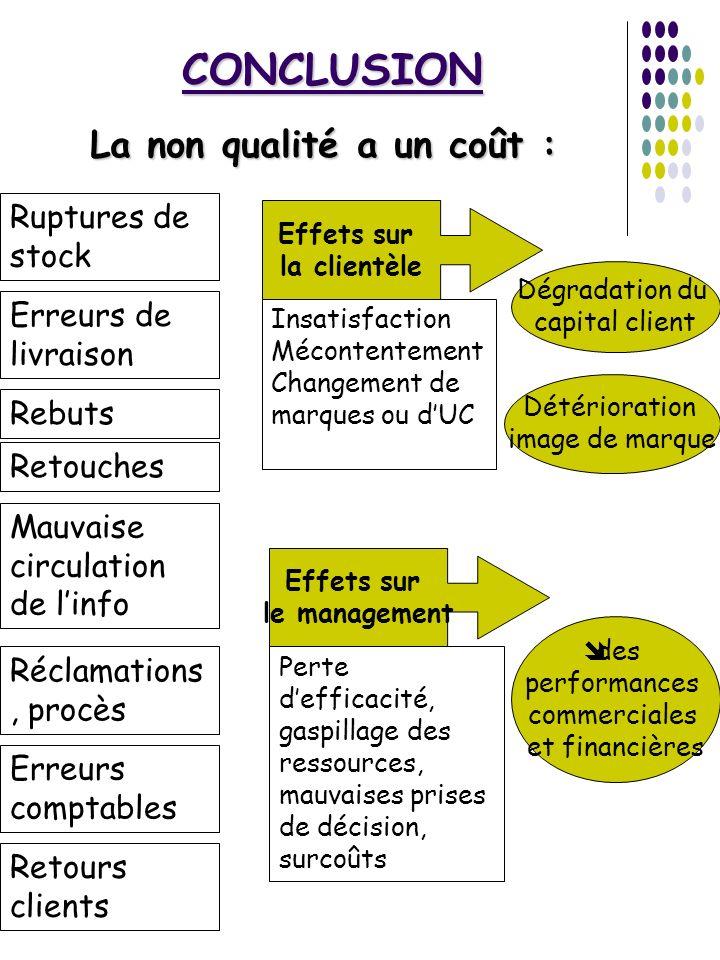 CONCLUSION La non qualité a un coût : Ruptures de stock