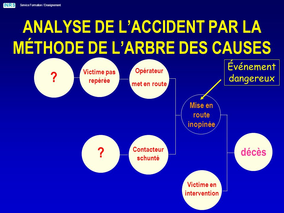 ANALYSE DE L'ACCIDENT PAR LA MÉTHODE DE L'ARBRE DES CAUSES