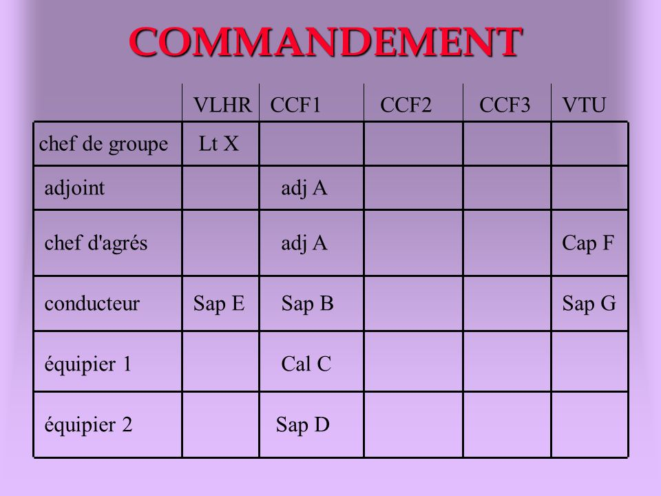 COMMANDEMENT VLHR CCF1 CCF2 CCF3 VTU chef de groupe Lt X adjoint adj A