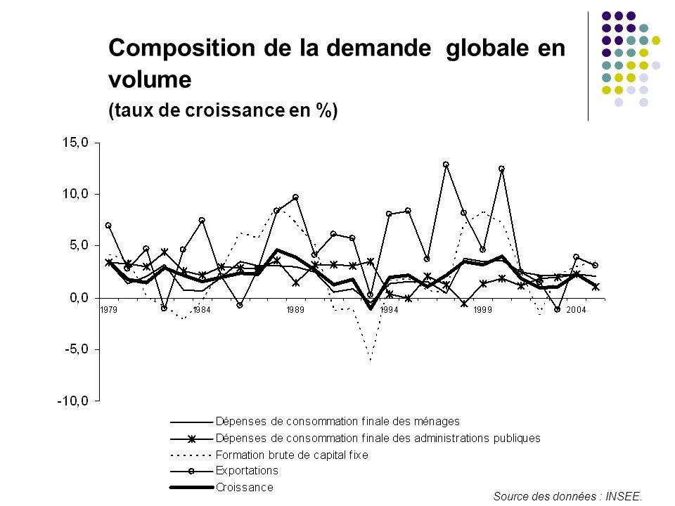 Composition de la demande globale en volume (taux de croissance en %)