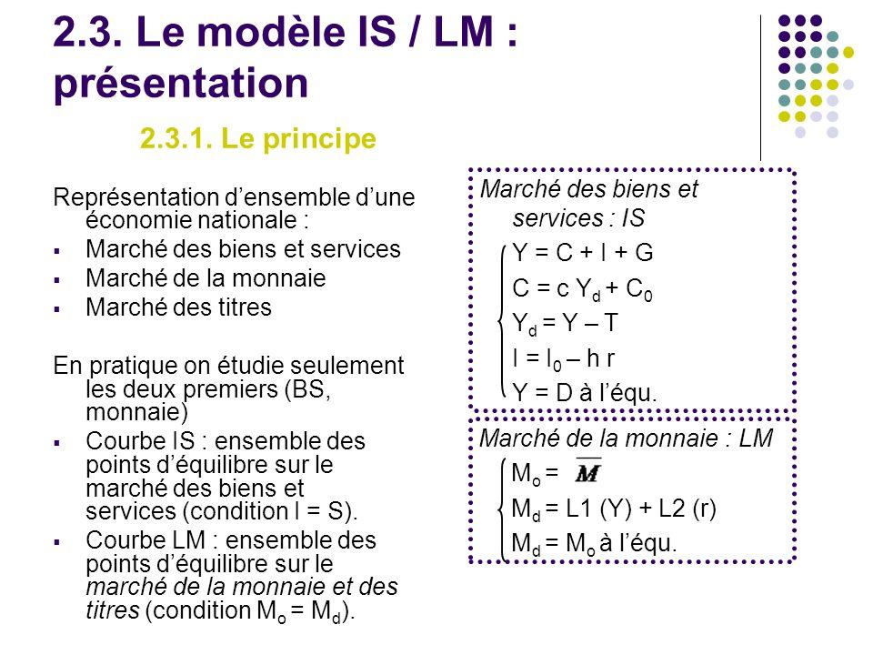 2.3. Le modèle IS / LM : présentation 2.3.1. Le principe