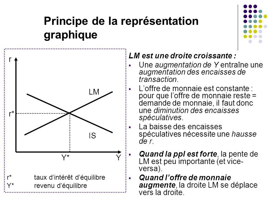 Principe de la représentation graphique