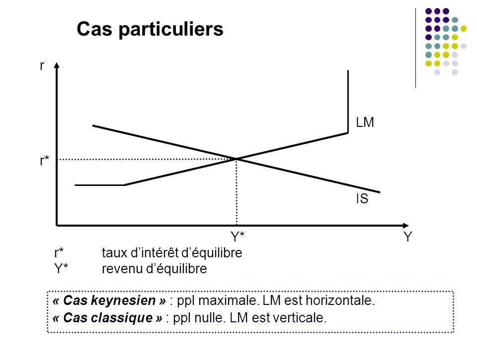 Cas particuliers r LM r* IS Y* Y