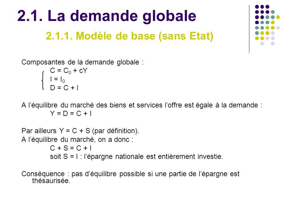 2.1. La demande globale 2.1.1. Modèle de base (sans Etat)