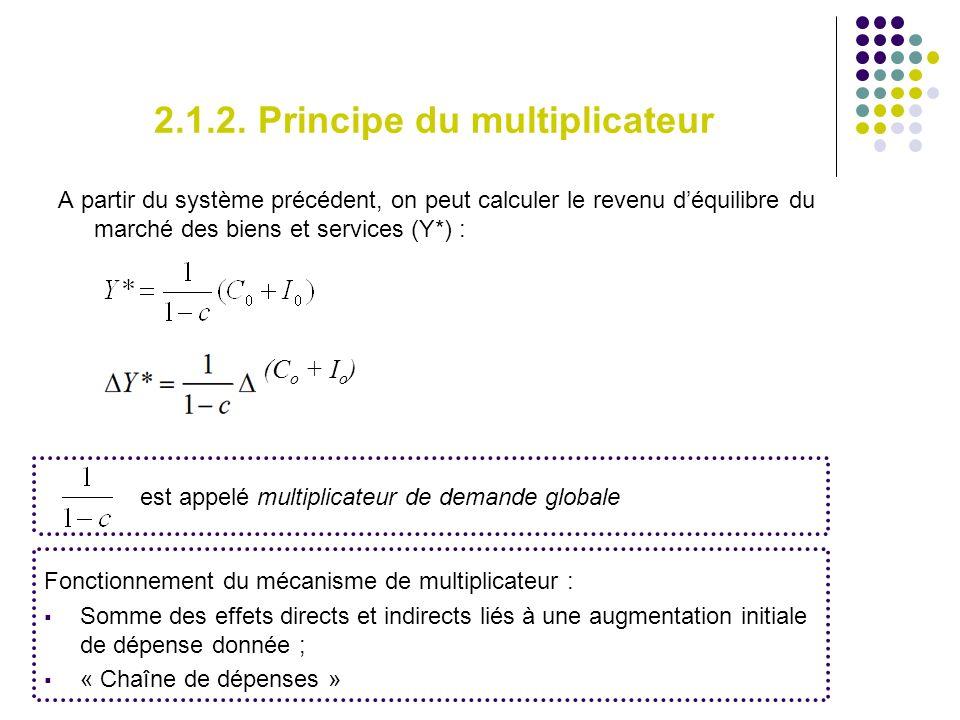 2.1.2. Principe du multiplicateur