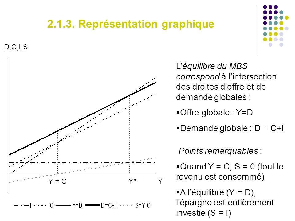 2.1.3. Représentation graphique