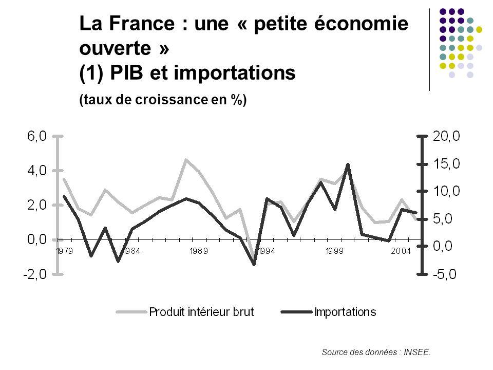 La France : une « petite économie. ouverte ». (1) PIB et importations