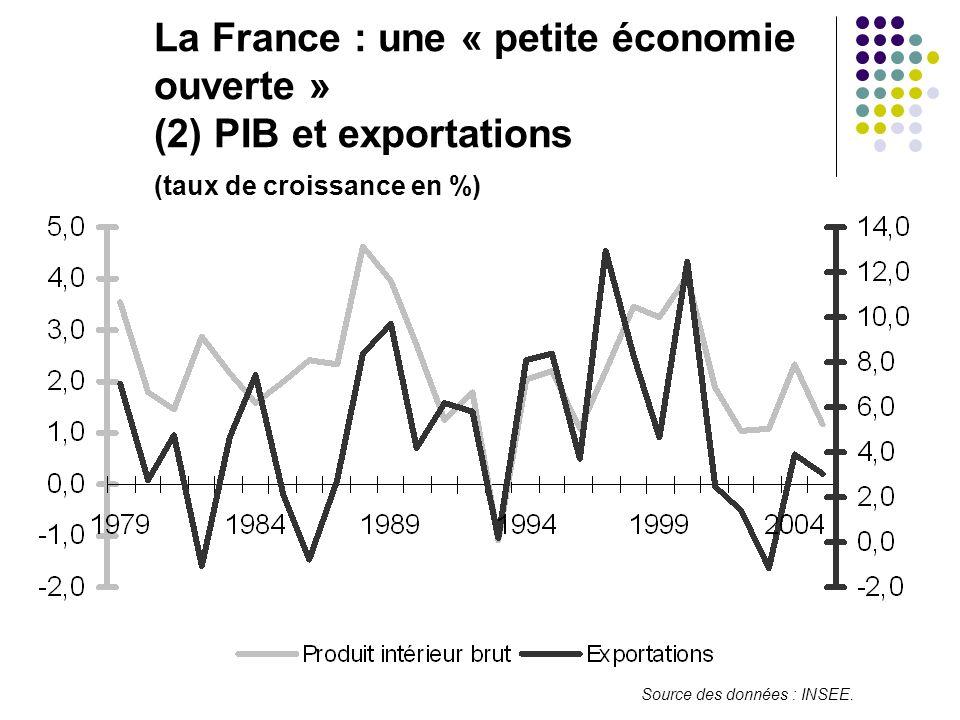 La France : une « petite économie. ouverte ». (2) PIB et exportations