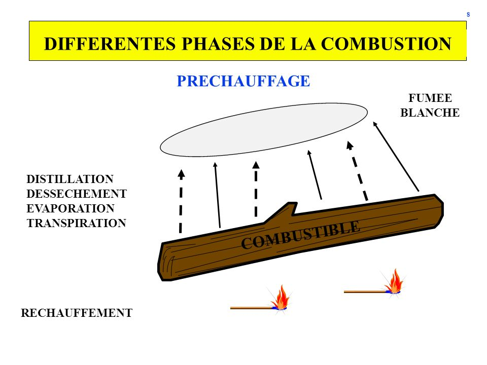 DIFFERENTES PHASES DE LA COMBUSTION