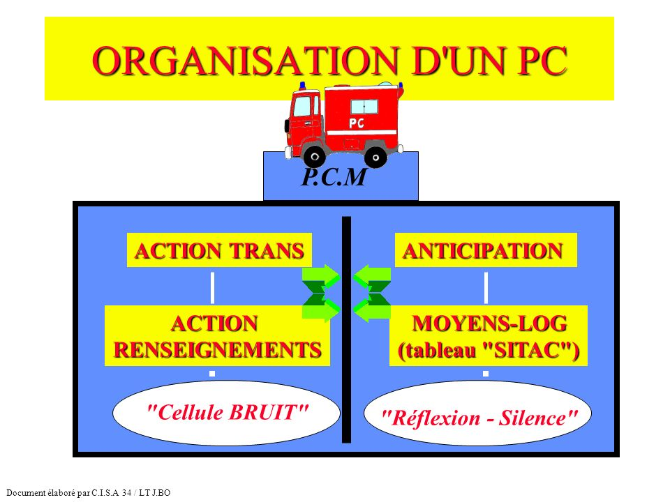 ORGANISATION D UN PC P.C.M ACTION TRANS ANTICIPATION ACTION
